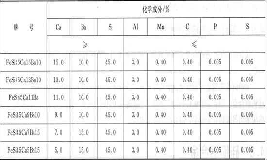 硅钡钙合金